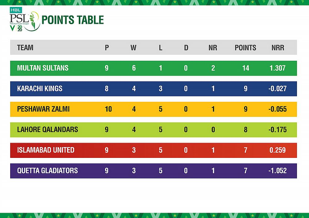 PSL teams Points table